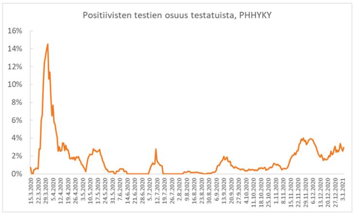 Positiivisten osuus testatuista 4.1.2021